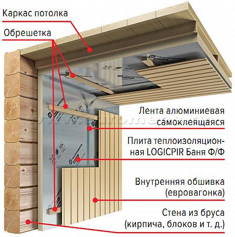 СИСТЕМА ТН-СТЕНА Балкон PIR
